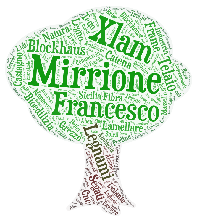 wordcloud_mirrione_francesco_ecologia